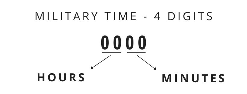 How to Read Military Time? Easy Explanation